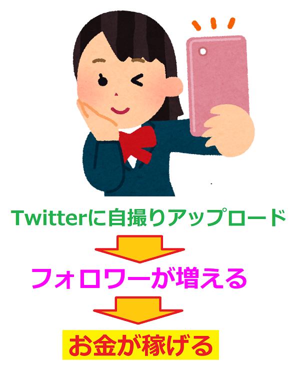 Twitter裏垢女子が月100万円を稼げる方法とは?
